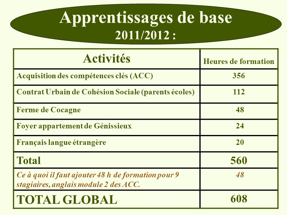 Apprentissages de base
