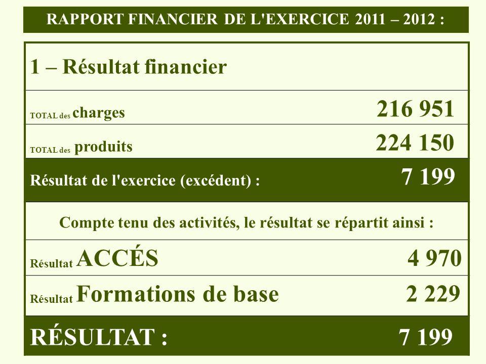RÉSULTAT : 7 199 1 – Résultat financier