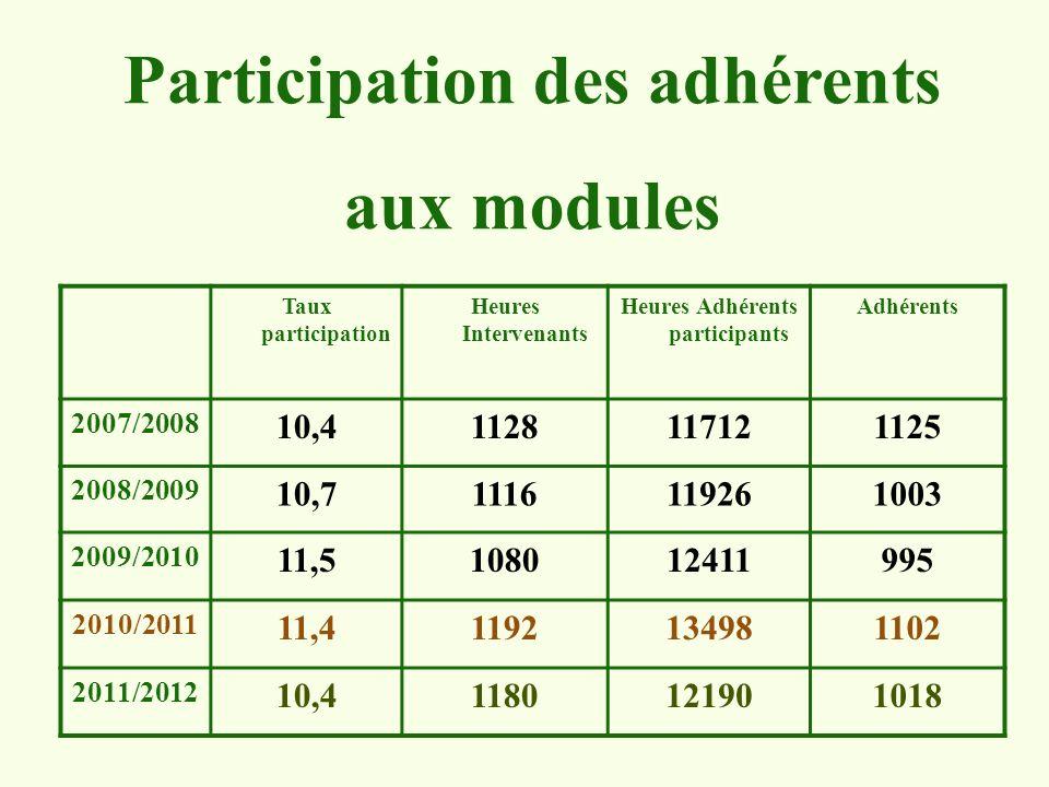 Participation des adhérents Heures Adhérents participants