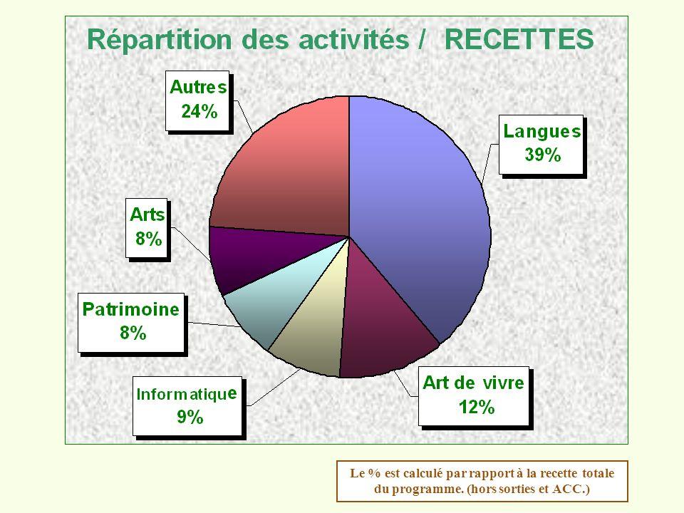 Le % est calculé par rapport à la recette totale du programme