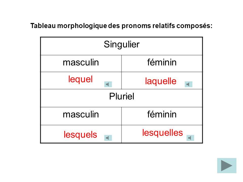 Tableau morphologique des pronoms relatifs composés: