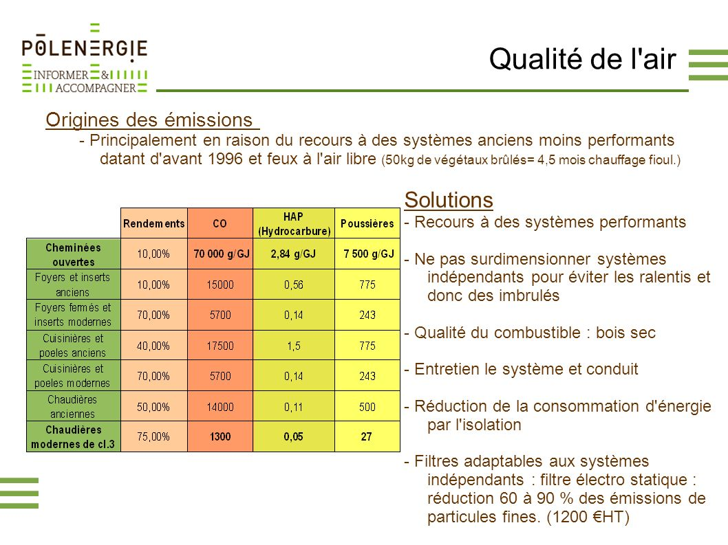 Qualité de l air Solutions Origines des émissions