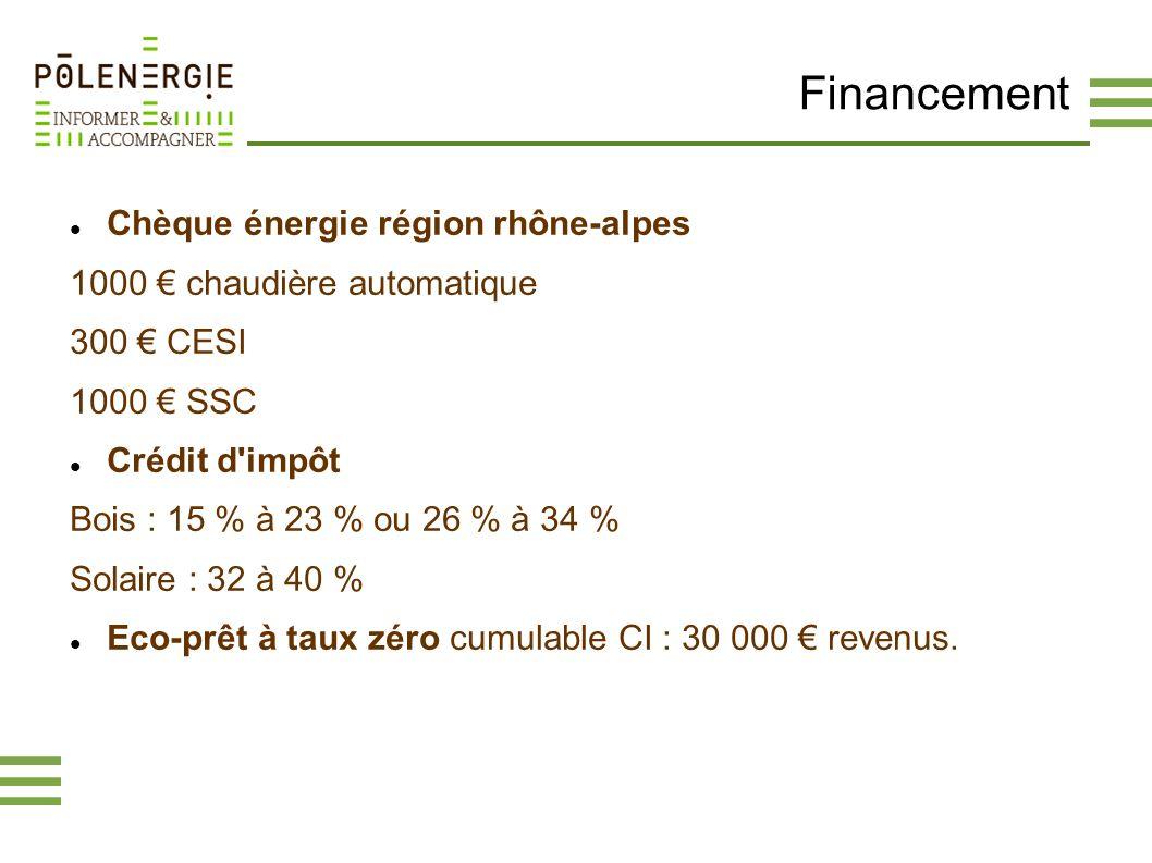 Financement Chèque énergie région rhône-alpes