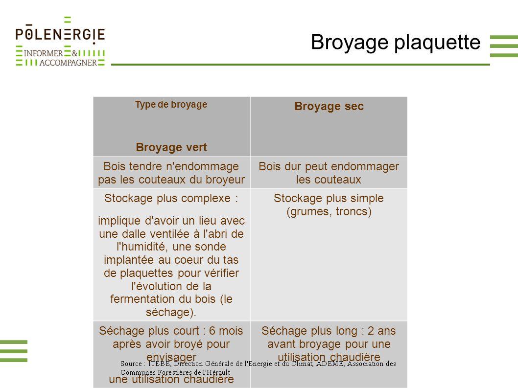 Broyage plaquette Broyage vert Broyage sec