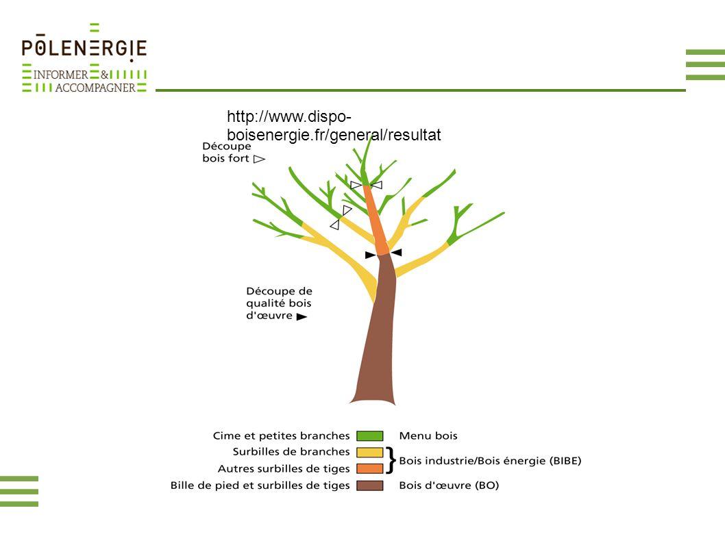 http://www.dispo-boisenergie.fr/general/resultat