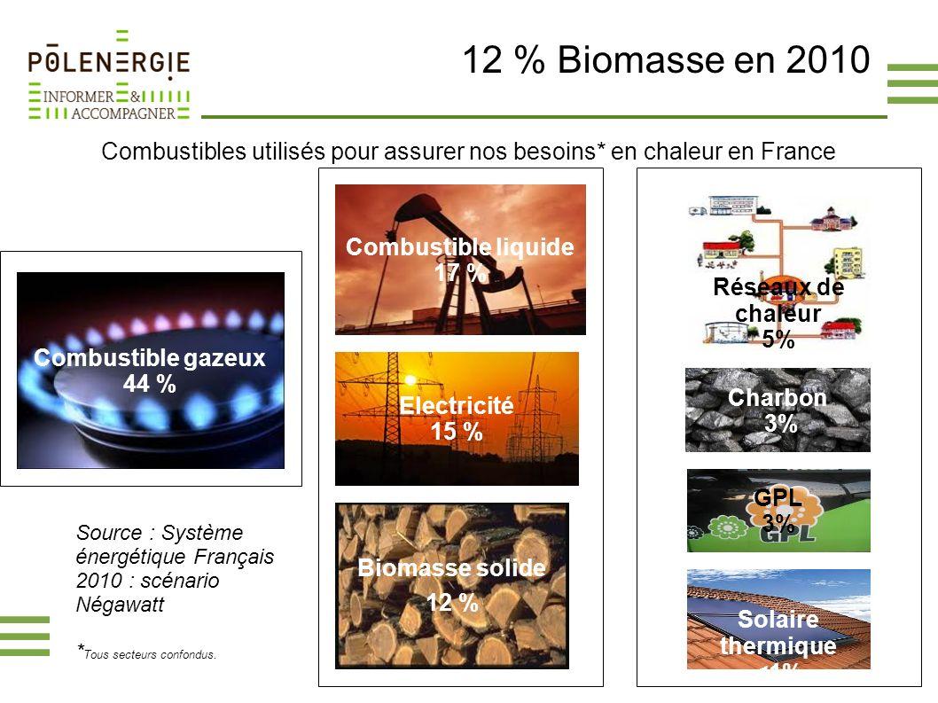 Combustibles utilisés pour assurer nos besoins* en chaleur en France