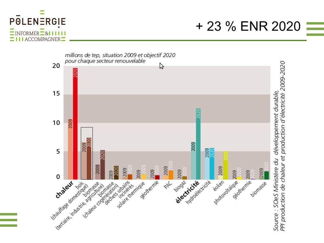 + 23 % ENR 2020