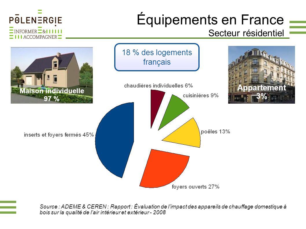 Équipements en France Secteur résidentiel