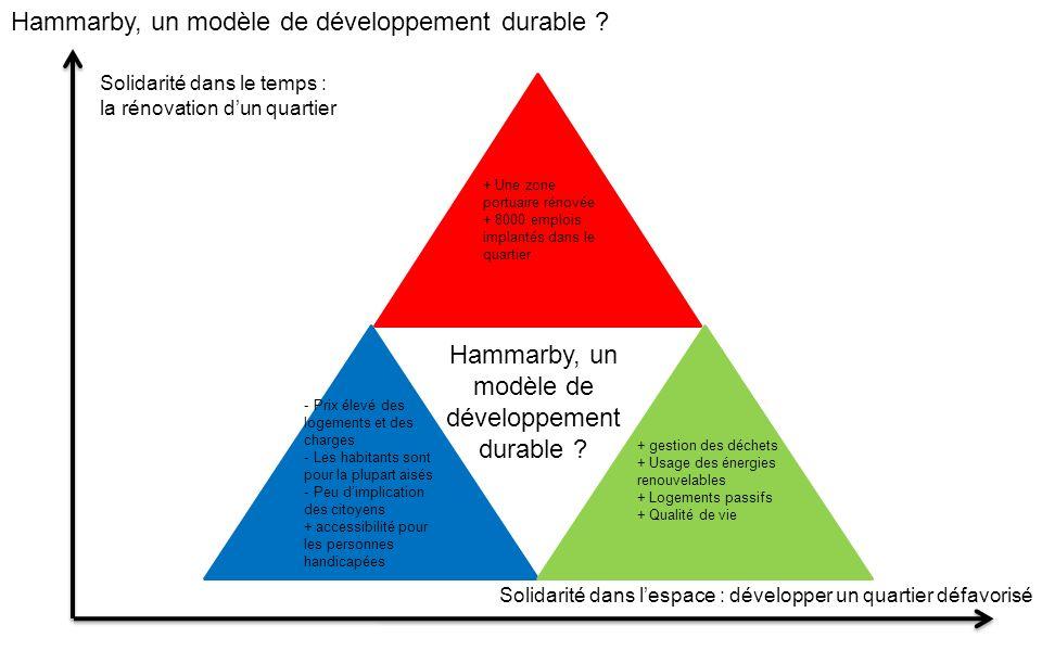 Hammarby, un modèle de développement durable