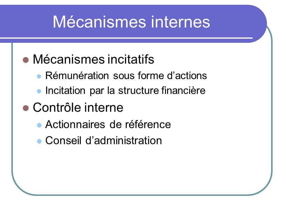 Mécanismes internes Mécanismes incitatifs Contrôle interne