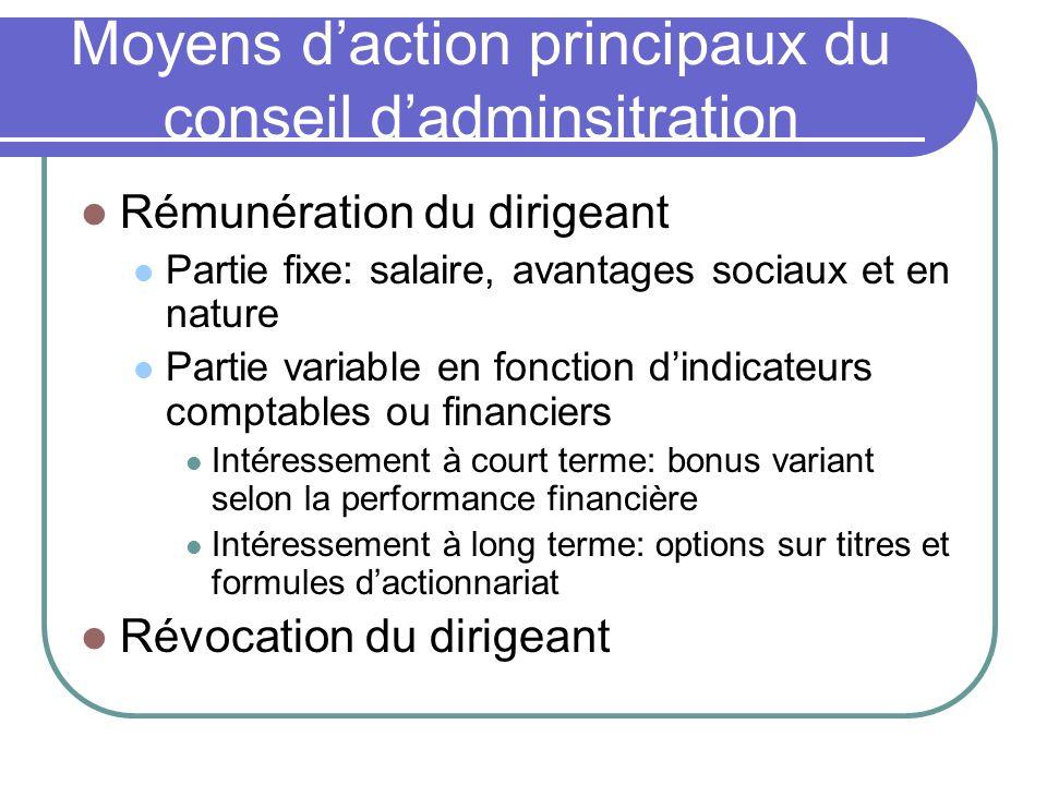 Moyens d'action principaux du conseil d'adminsitration