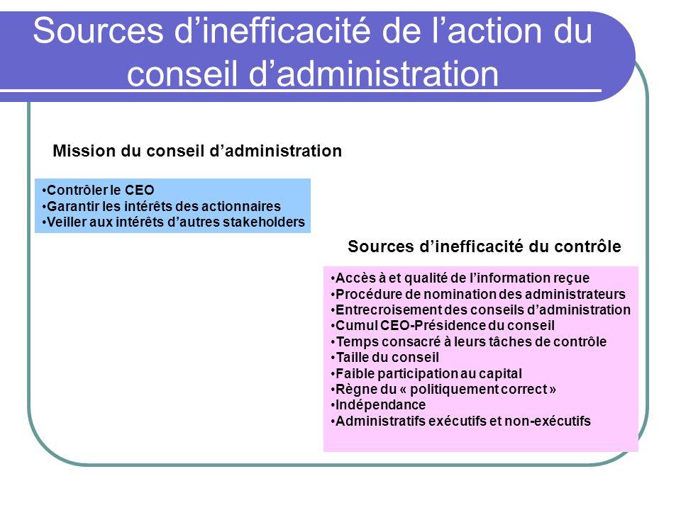 Sources d'inefficacité de l'action du conseil d'administration