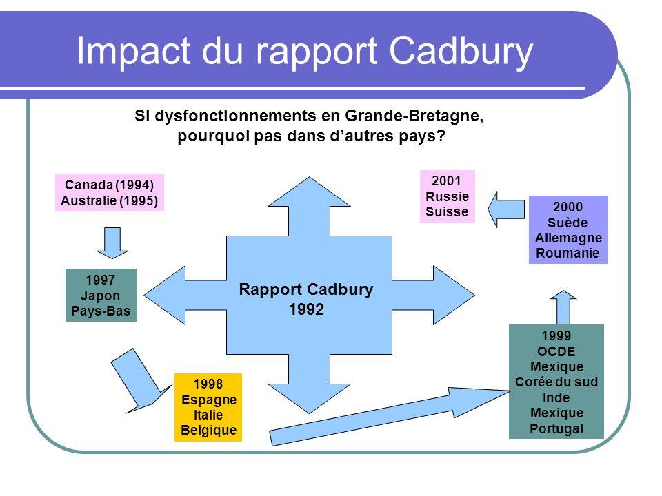 Impact du rapport Cadbury