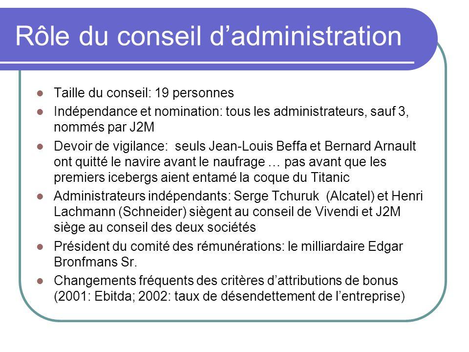 Rôle du conseil d'administration