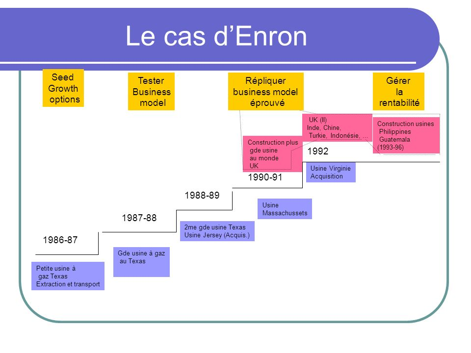 Le cas d'Enron Seed Growth options Tester Business model Répliquer