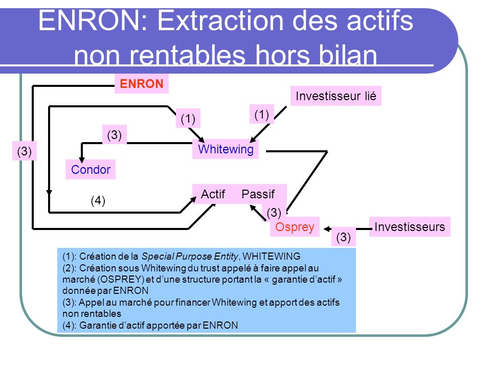 ENRON: Extraction des actifs non rentables hors bilan