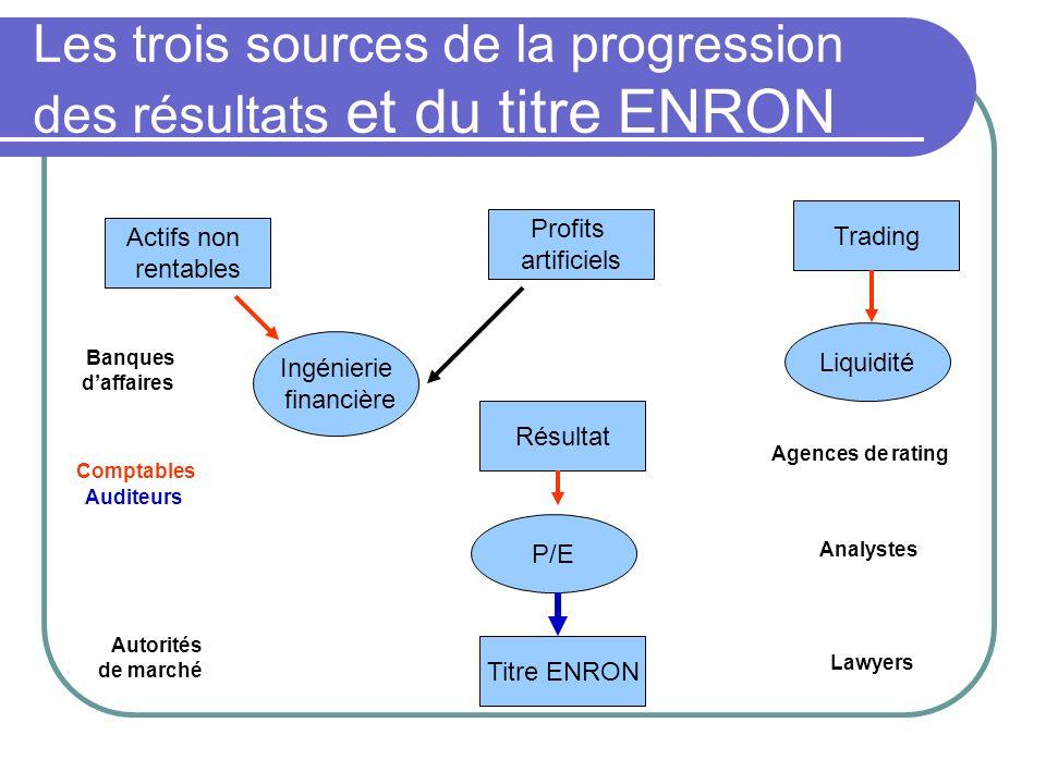 Les trois sources de la progression des résultats et du titre ENRON
