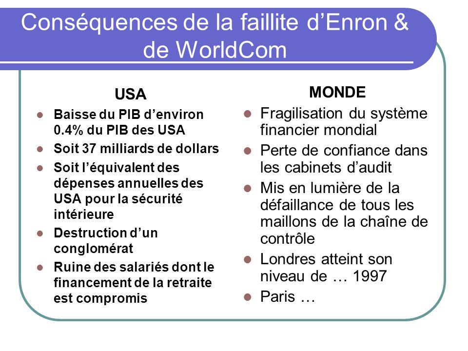 Conséquences de la faillite d'Enron & de WorldCom