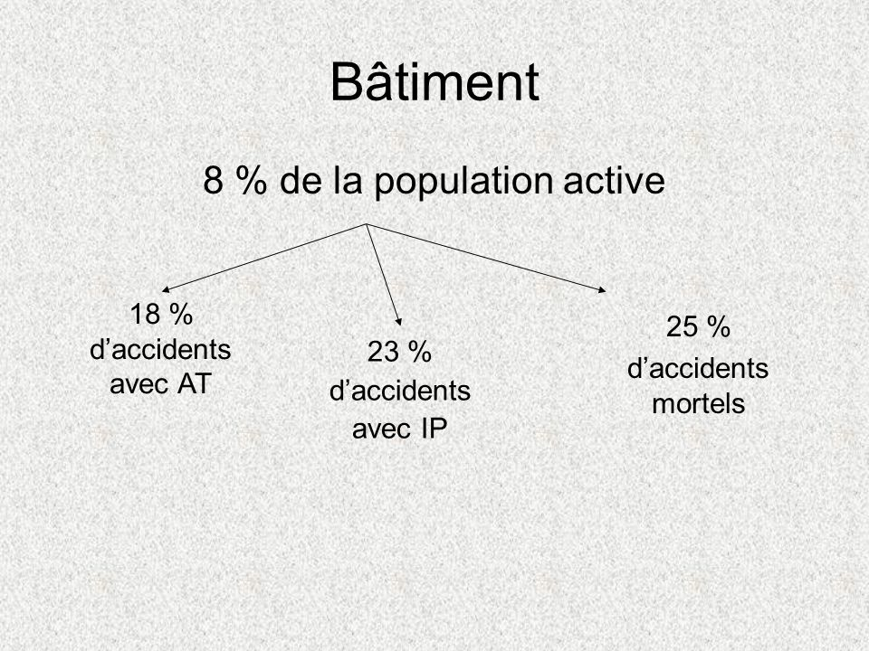 8 % de la population active