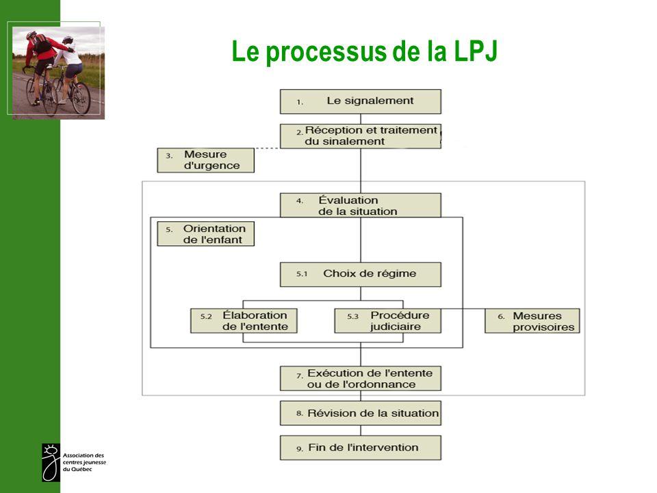 Le processus de la LPJ