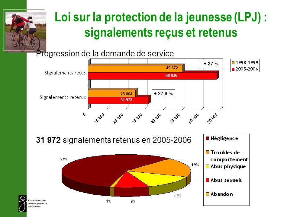 Loi sur la protection de la jeunesse (LPJ) : signalements reçus et retenus