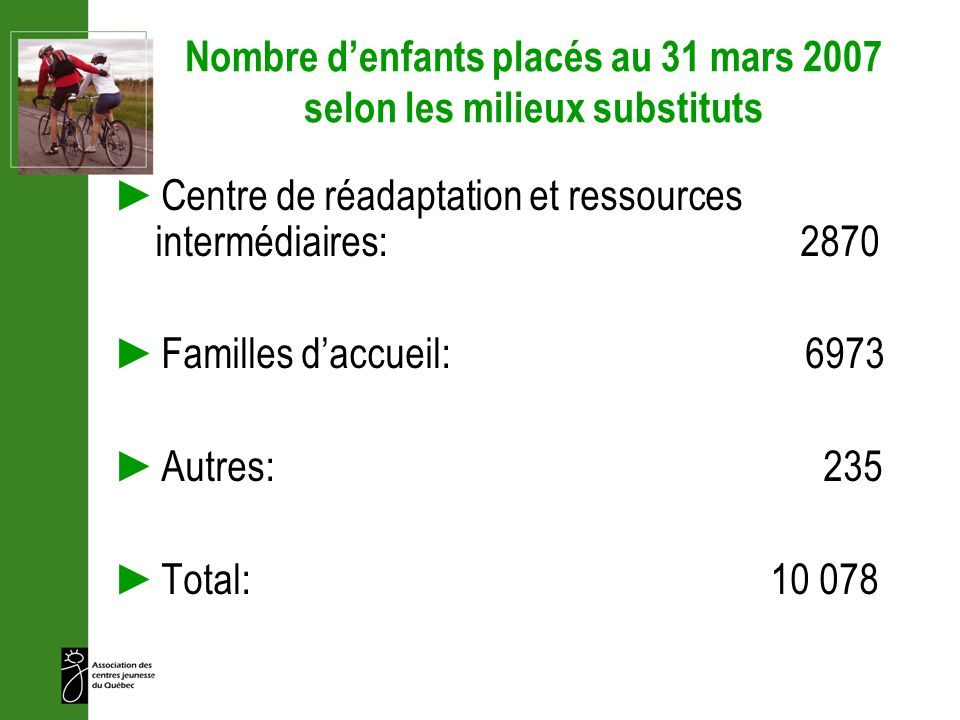 Nombre d'enfants placés au 31 mars 2007 selon les milieux substituts