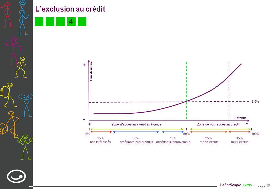 Qui sont les exclus du crédit à la consommation