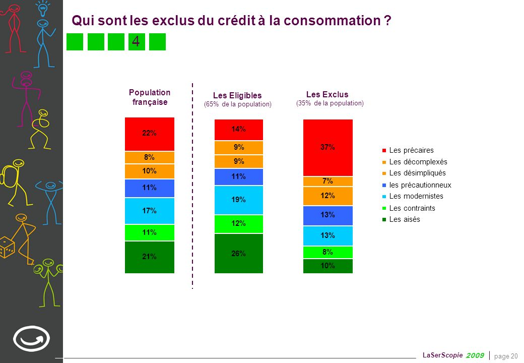 4 La grille de lecture 2009 du marché du crédit à la consommation 6%