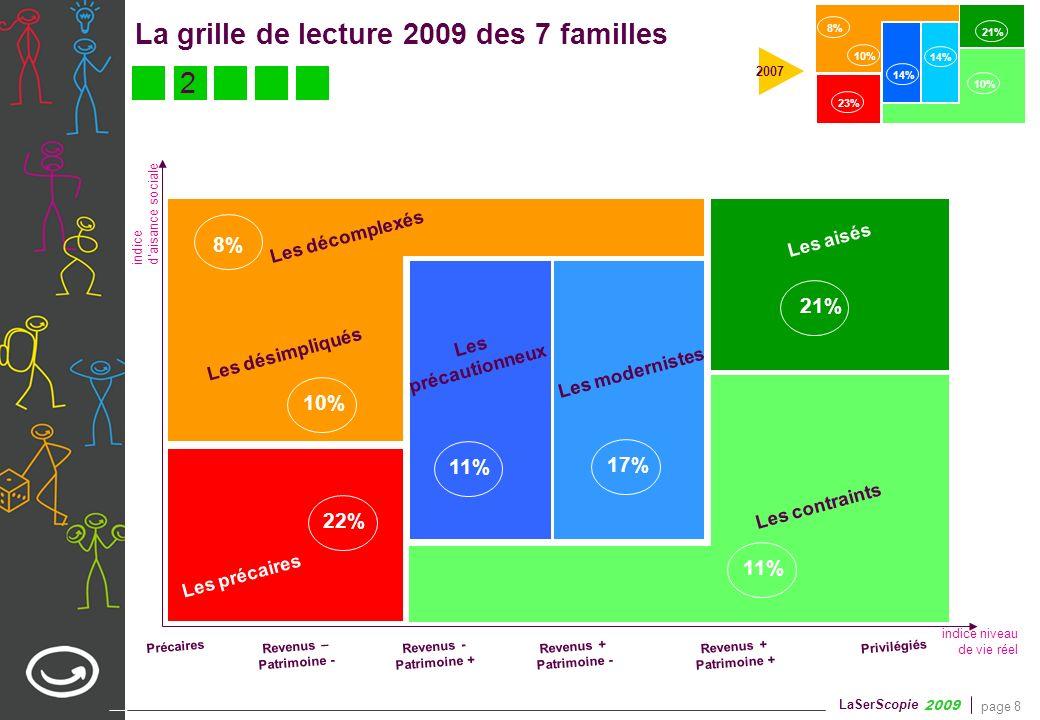 Deux évolutions significatives entre 2007 et 2009