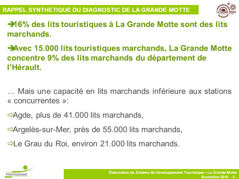 16% des lits touristiques à La Grande Motte sont des lits marchands.