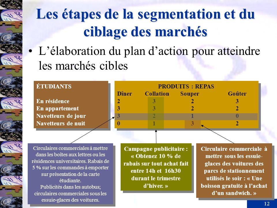 Les étapes de la segmentation et du ciblage des marchés