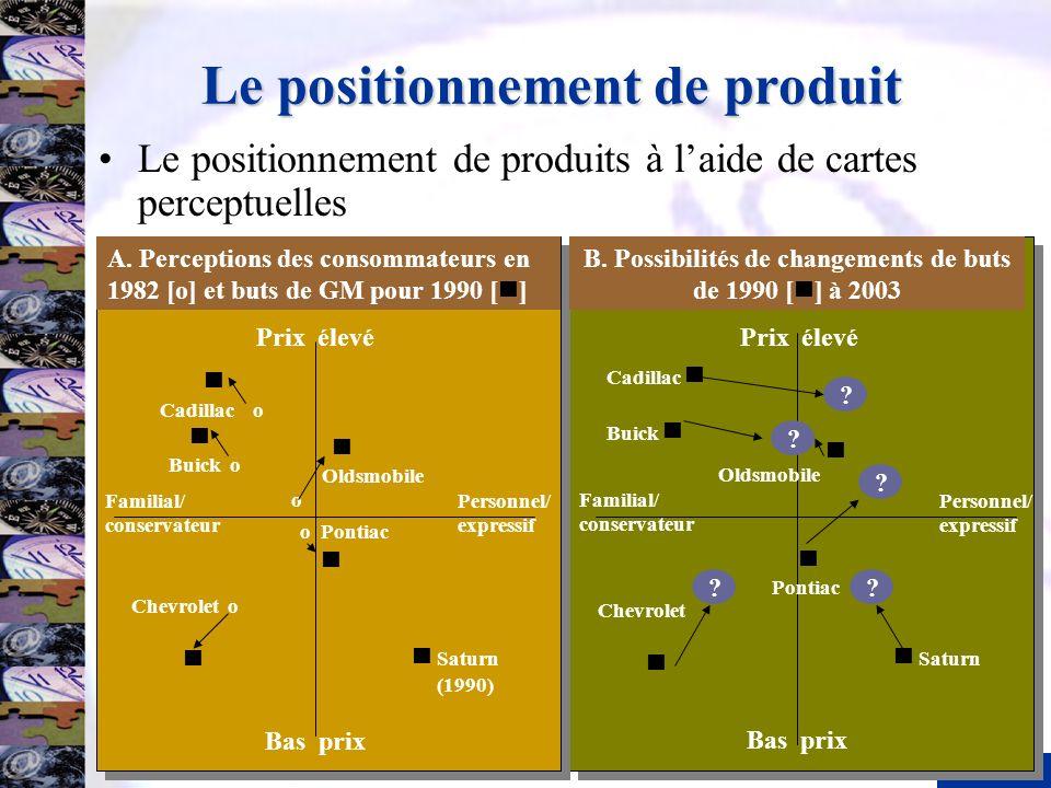 Le positionnement de produit