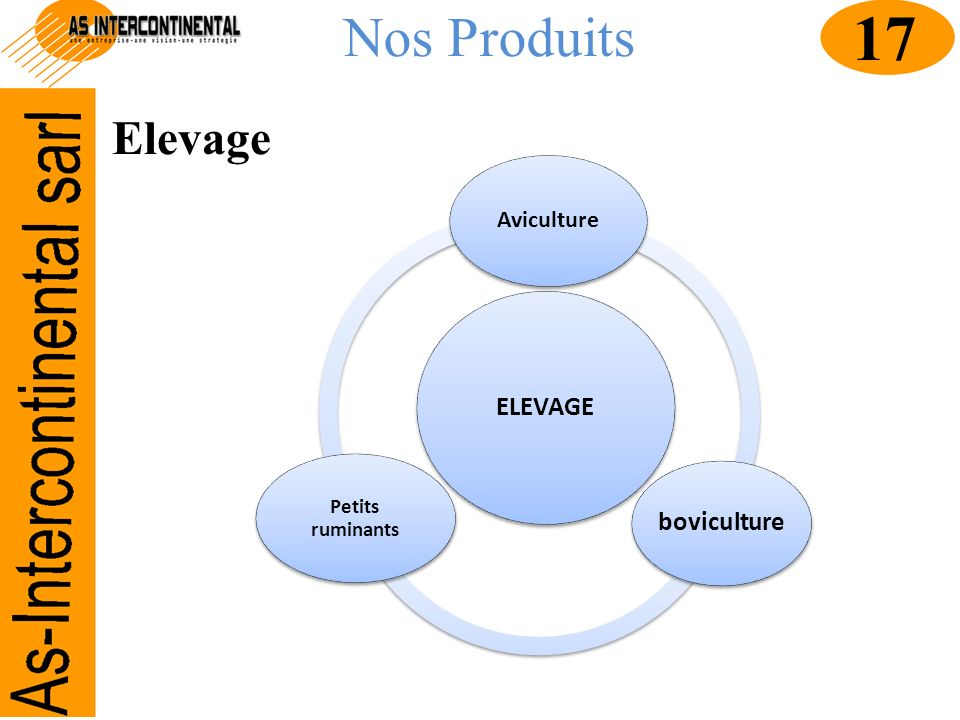 17 Nos Produits Elevage ELEVAGE boviculture Aviculture