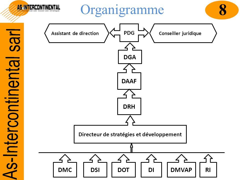 Directeur de stratégies et développement