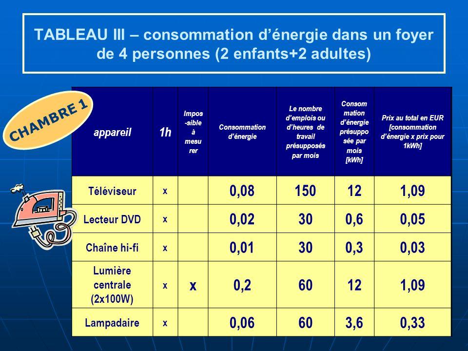 TABLEAU III – consommation d'énergie dans un foyer de 4 personnes (2 enfants+2 adultes)