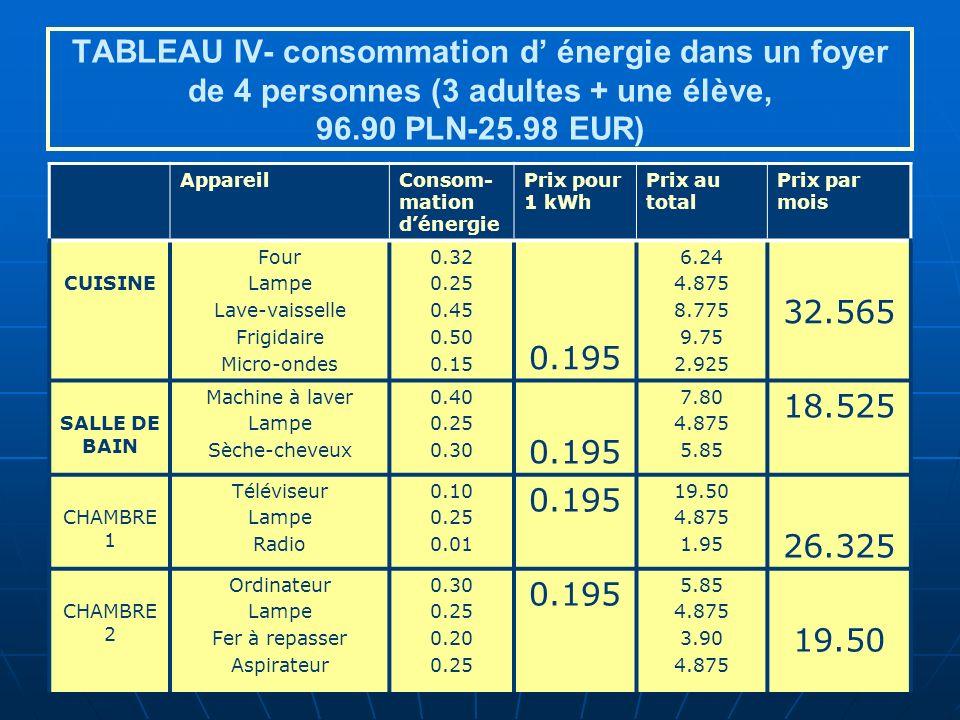 TABLEAU IV- consommation d' énergie dans un foyer de 4 personnes (3 adultes + une élève, 96.90 PLN-25.98 EUR)