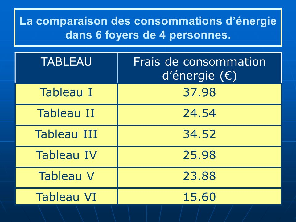 Frais de consommation d'énergie (€)
