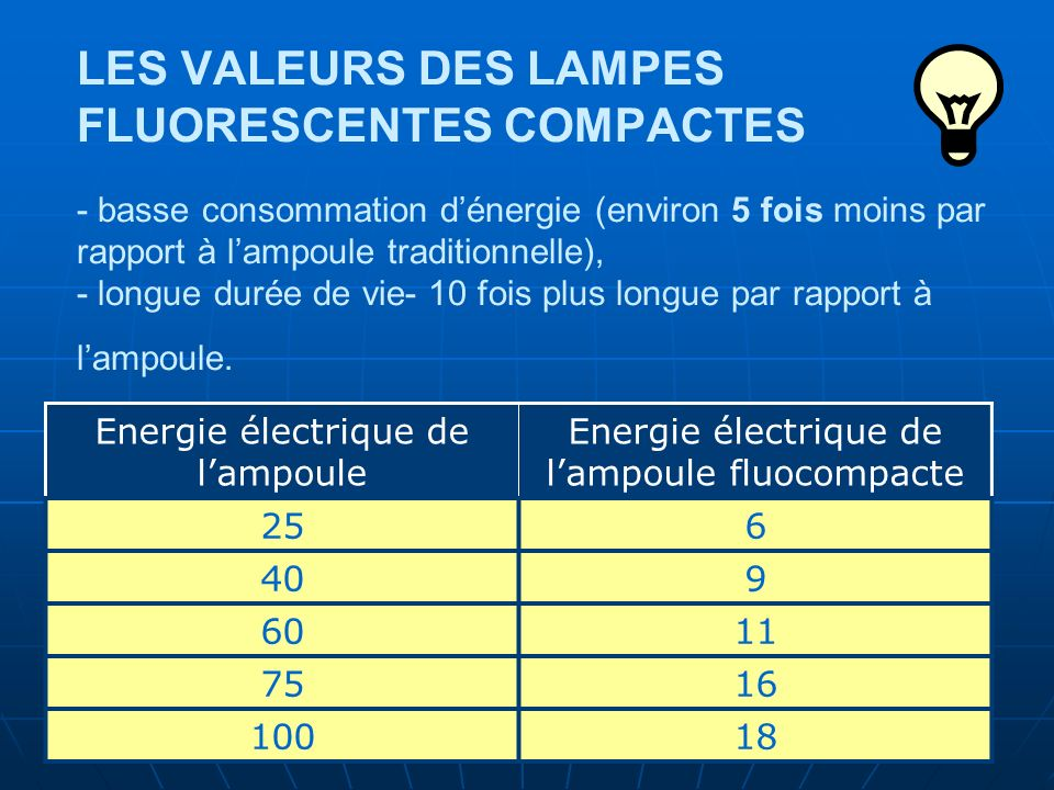 LES VALEURS DES LAMPES FLUORESCENTES COMPACTES - basse consommation d'énergie (environ 5 fois moins par rapport à l'ampoule traditionnelle), - longue durée de vie- 10 fois plus longue par rapport à l'ampoule.