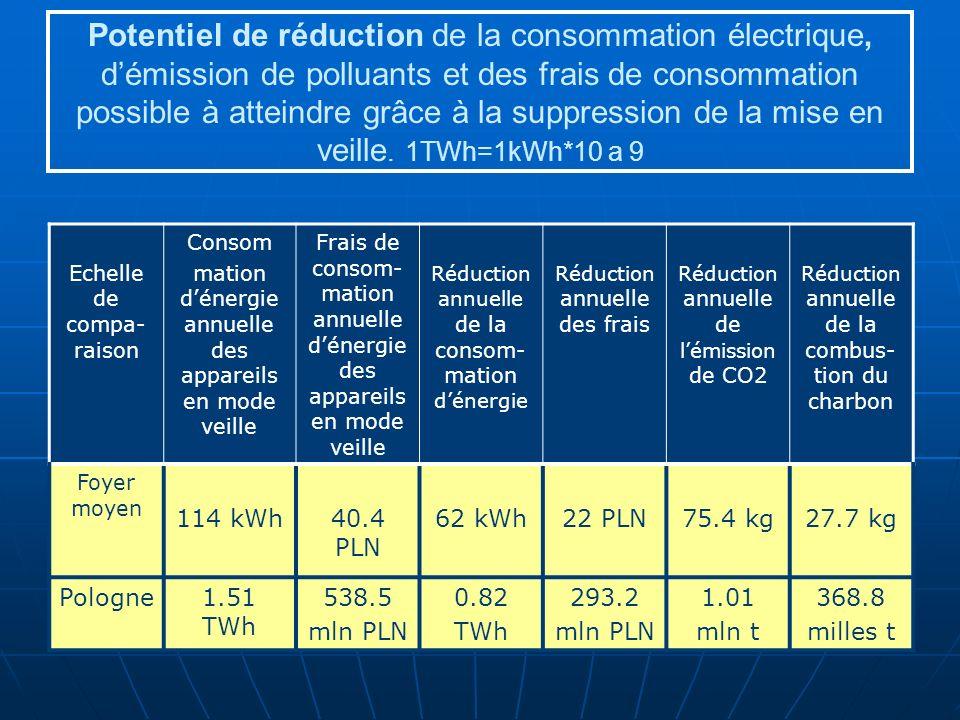 Potentiel de réduction de la consommation électrique, d'émission de polluants et des frais de consommation possible à atteindre grâce à la suppression de la mise en veille. 1TWh=1kWh*10 a 9