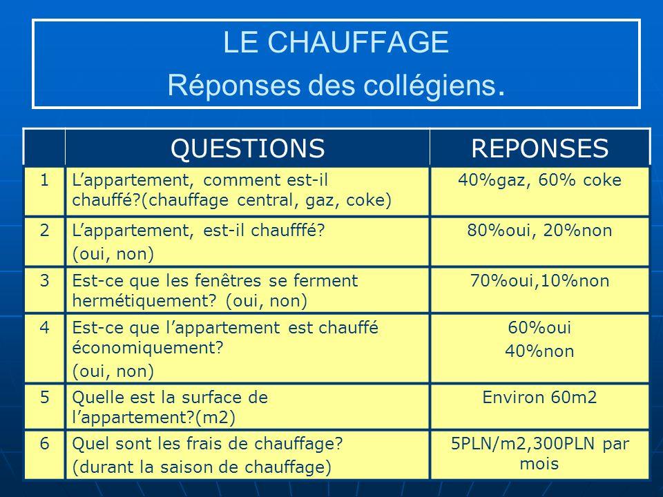 LE CHAUFFAGE Réponses des collégiens.