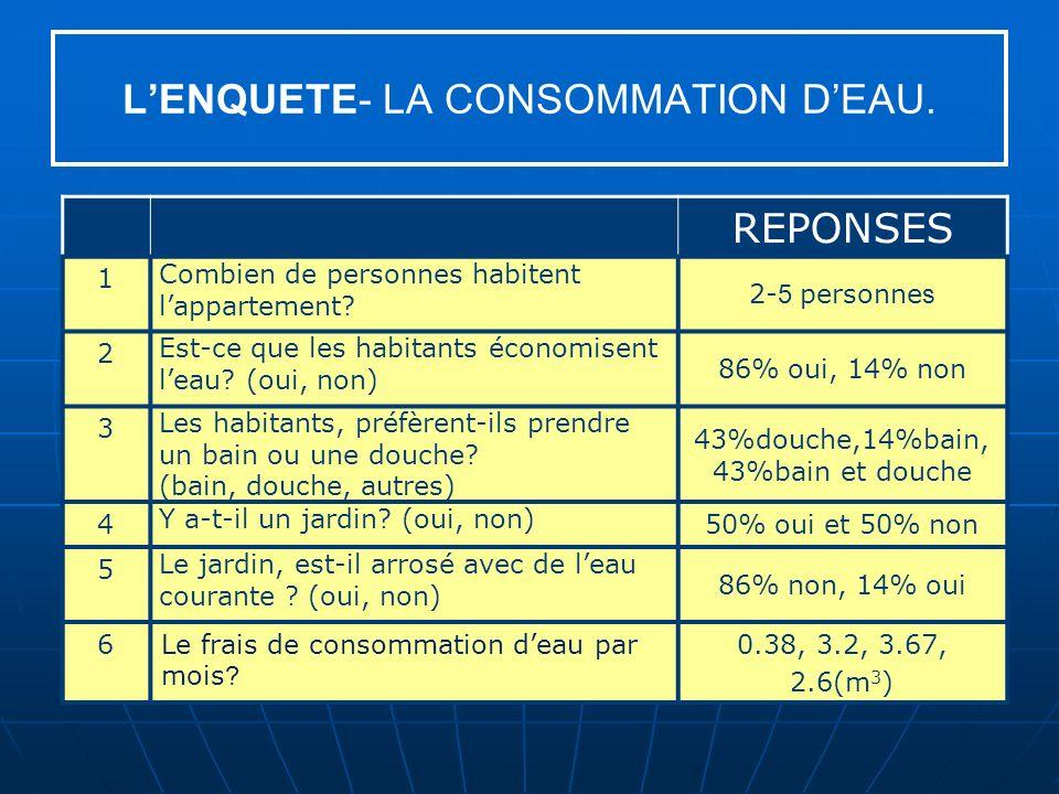 L'ENQUETE- LA CONSOMMATION D'EAU.