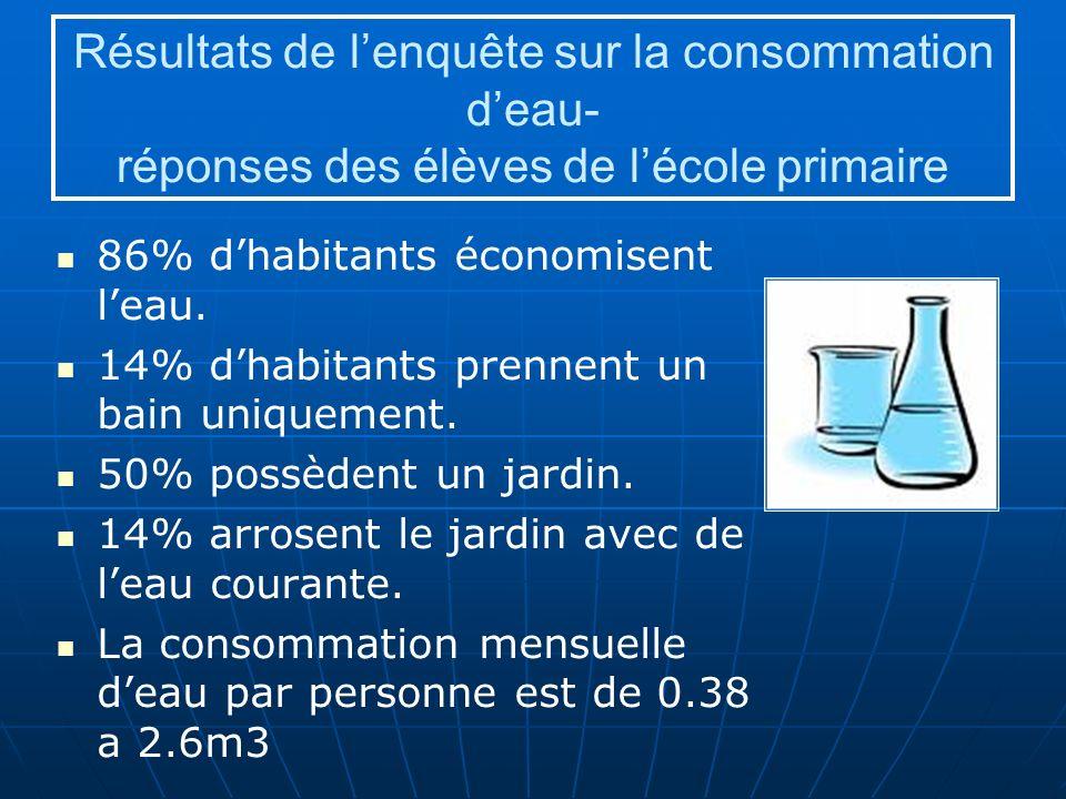 Résultats de l'enquête sur la consommation d'eau- réponses des élèves de l'école primaire