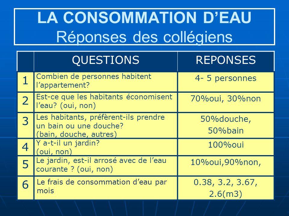 LA CONSOMMATION D'EAU Réponses des collégiens