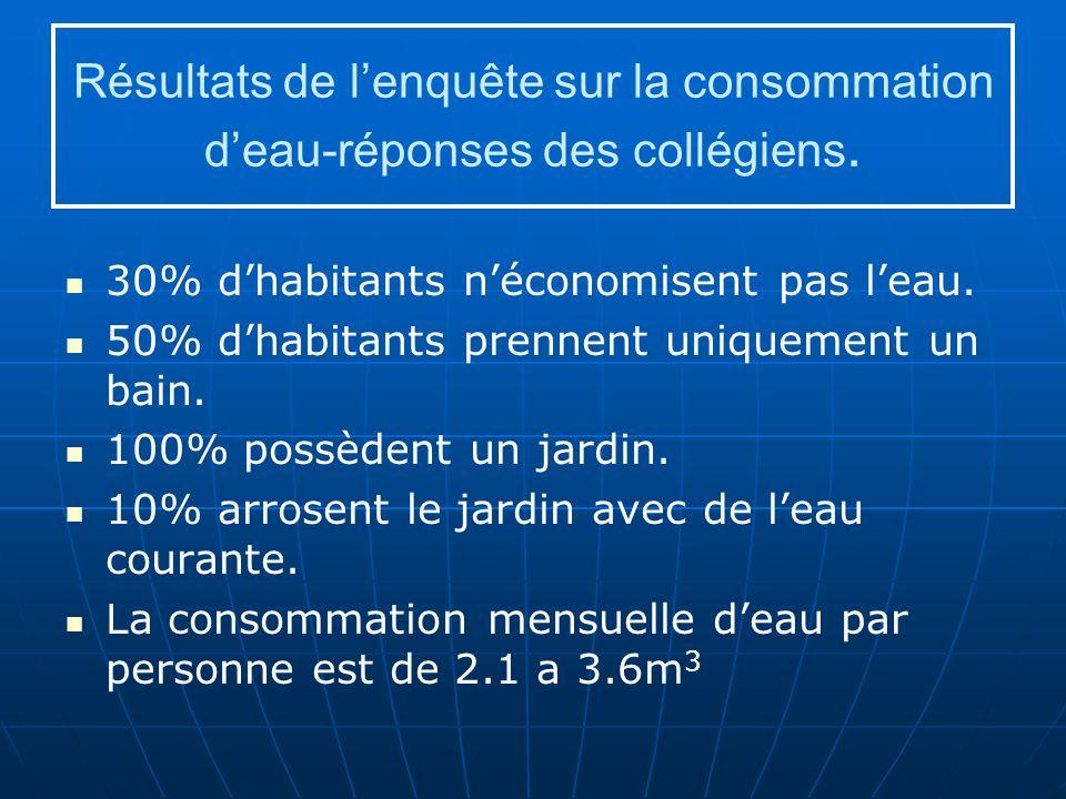 Résultats de l'enquête sur la consommation d'eau-réponses des collégiens.