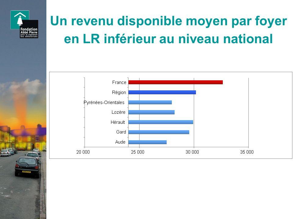 Un revenu disponible moyen par foyer en LR inférieur au niveau national
