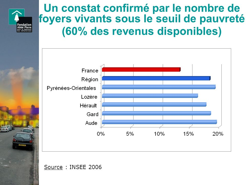 Un constat confirmé par le nombre de foyers vivants sous le seuil de pauvreté (60% des revenus disponibles)