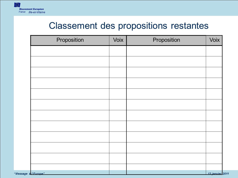 Classement des propositions restantes
