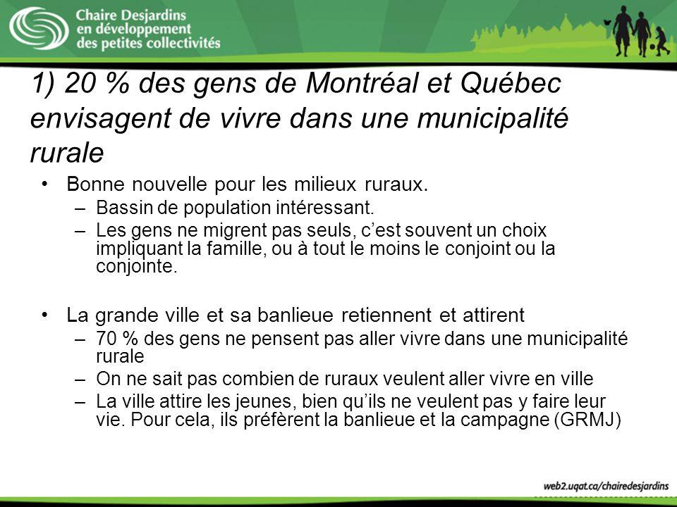 1) 20 % des gens de Montréal et Québec envisagent de vivre dans une municipalité rurale