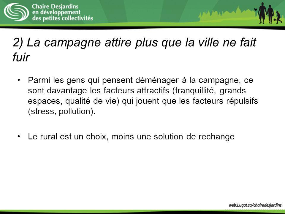 2) La campagne attire plus que la ville ne fait fuir