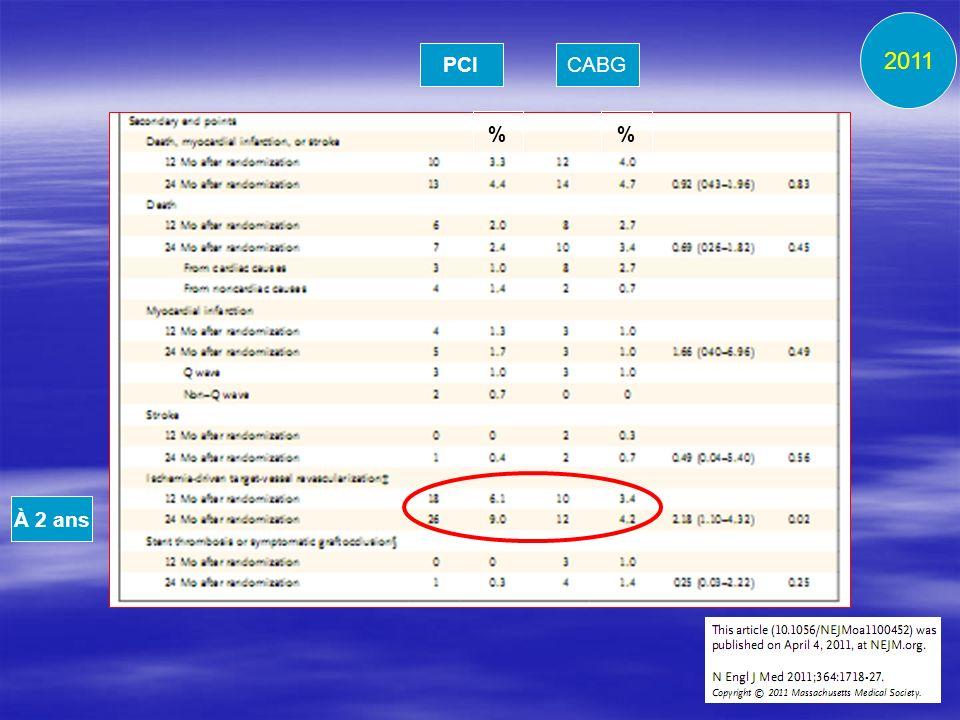 2011 PCI CABG % % À 2 ans